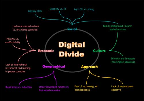 डिजिटल डिवाइड (Digital Divide)