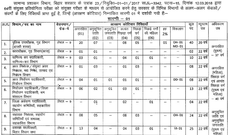 Notification) Bihar Public Service Commission (BPSC) 64th Combined