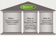 Basel III Norms & India's Preparedness