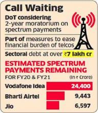 Call Waiting Estimated Spectrum Payments Remaining