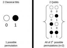Quantum Supremacy Classic Bits and Qubits Example
