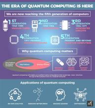 The Area of Quantum Computing